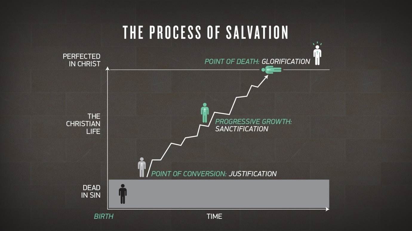 The process of salvation